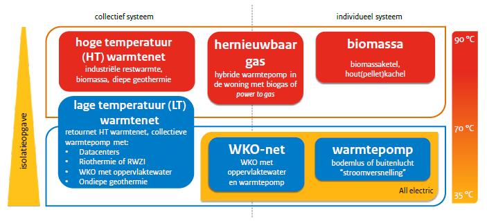 Schema opties aardgasvrij, bron: RVO, dec. 2017