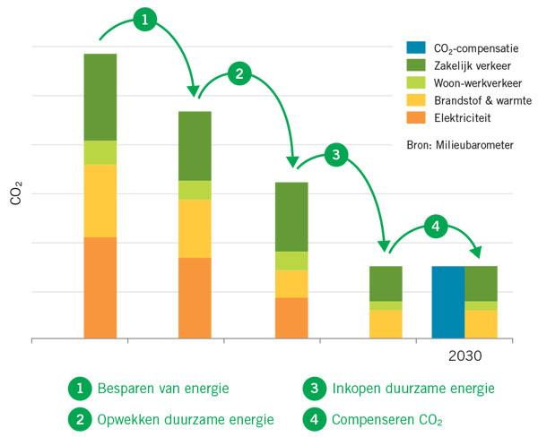 Stimular klimaatneutraal advies Milieubarometer