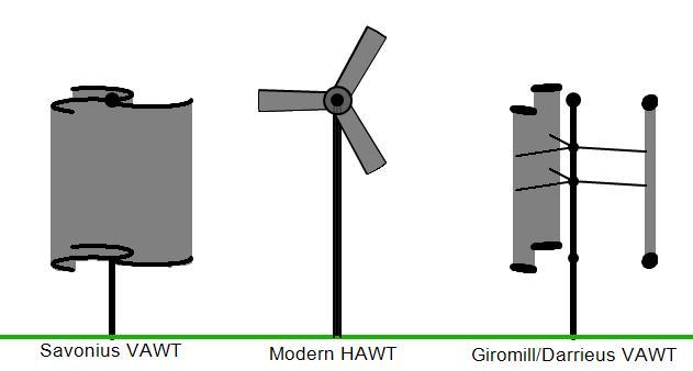 Uitleg HAT VAT kleine windturbine bron Wikimedia